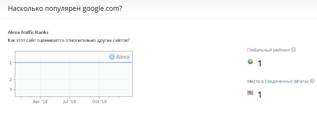 populyarnost-google