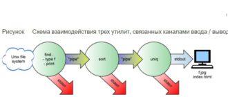 perenapravlenie-vvoda-vyvoda-v-primerakh-linux-unix