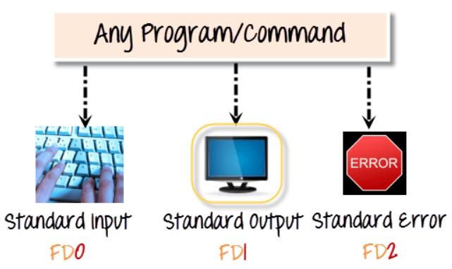 standard-input-standard-output-standard-error